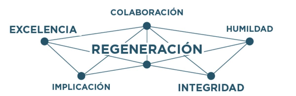 Diagrama CE/R+S