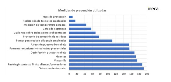"""""""El 70% de las empresas de la Comunitat activas durante el estado de alarma implementaron medidas de prevención tempranas ante el Covid-19"""", según informe de CEV e Ineca"""